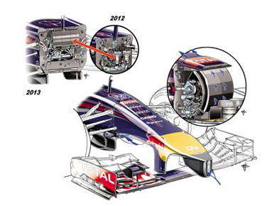 Red Bull RB10 – пакет 'S-duct'